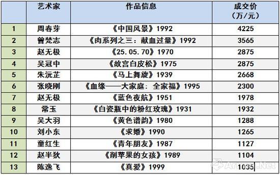 中国嘉德2018秋拍现当代艺术晚拍13件过千万拍品