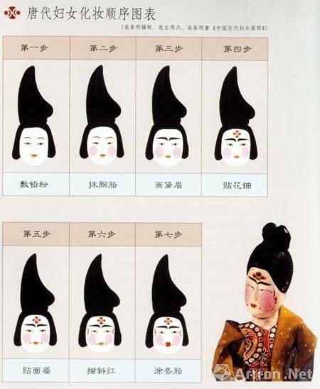 唐代女子化妆顺序(图片来源于网络)