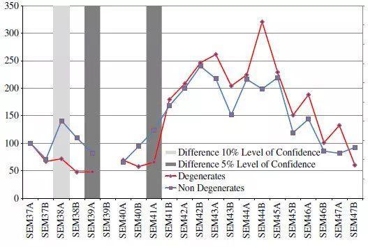 图8。颓废与非颓废作品的市场指数(1937-47),数据源:Oosterlinck (2017)页2692