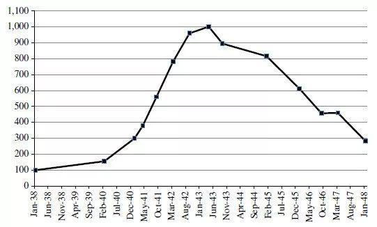 图7。邮票的实质(去除物价变动)指数,1938-47,数据源:Oosterlinck (2017)页2690