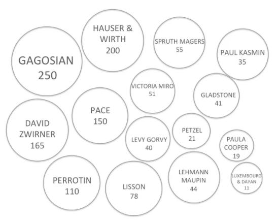 2018年画廊雇员规模
