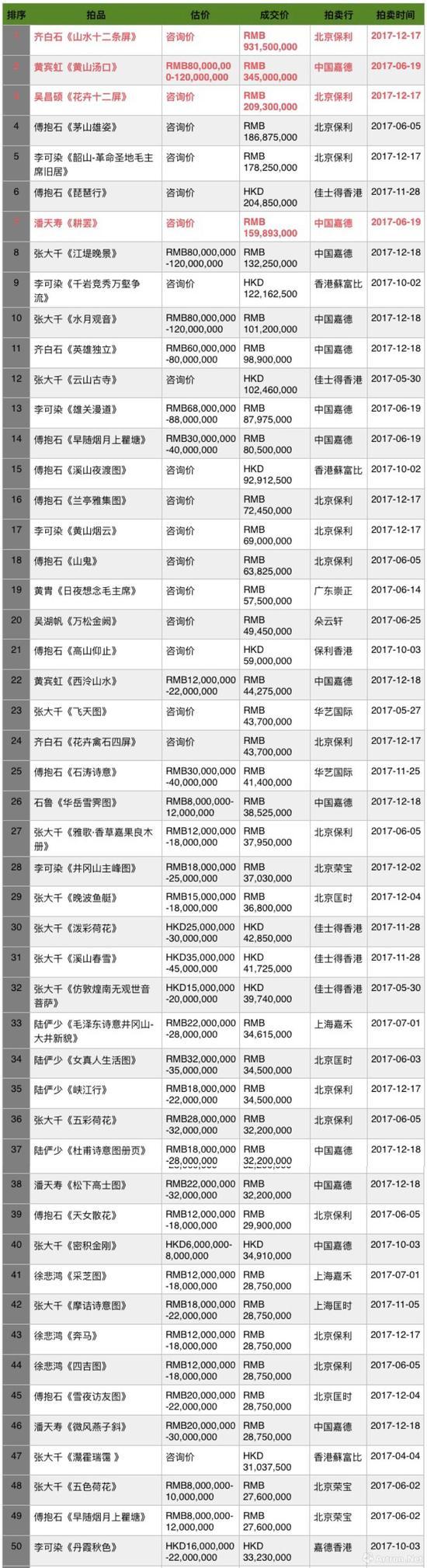 2017年度中国近现代书画成交TOP50 (制图数据来源:雅昌艺术网)