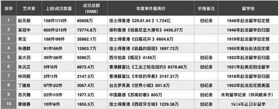 2017年秋拍二十世纪板块艺术家总成交排行榜(数据来源\制图:雅昌艺术网)