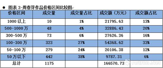 图表3-周春芽作品价格区间比较图
