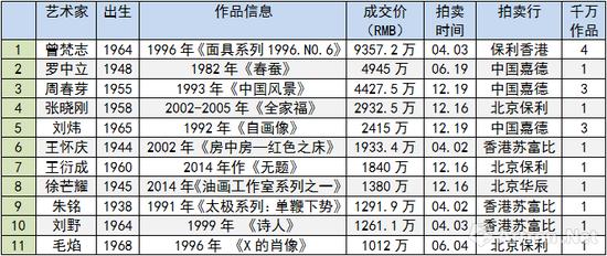 图表-1 2017年度40岁以上当代艺术家成交TOP10(数据来源与制图:雅昌艺术网)