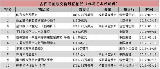 注:表格按照人民币价格从高到低排序。