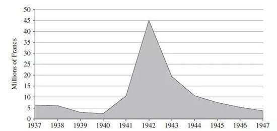 图2.Drouot拍卖油画的金额(换算成1938年法郎币值),数据源:Oosterlinck (2017)页2673