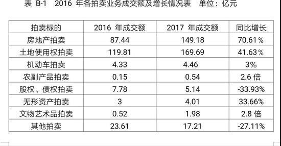 四川拍卖业佣金率下降 全年拍卖利润持续下滑