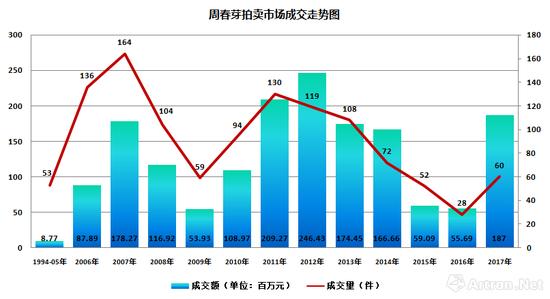 图表-1周春芽2006-2017年拍卖行情走势图