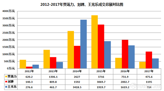 图表-4 2012-2017年贾蔼力、刘韡、王光乐的成交额对比图(数据来源与制图:雅昌艺术网)
