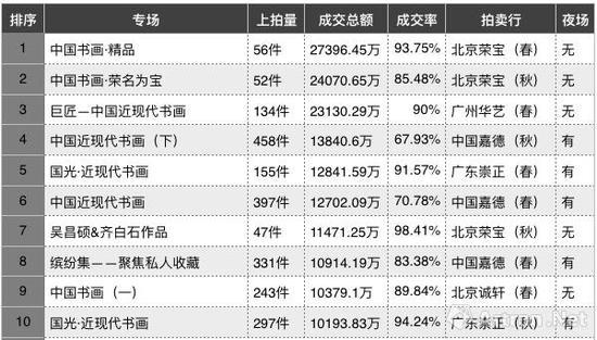 2017年度近现代书画日场成交额TOP10(制图数据来源:雅昌艺术网)