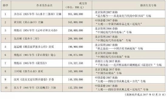 王杰安:2017古瓷市场全面复苏
