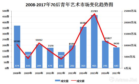 图表-2 2008-2017年70后艺术家市场成交额及成交量走势图(数据来源与制图:雅昌艺术网)