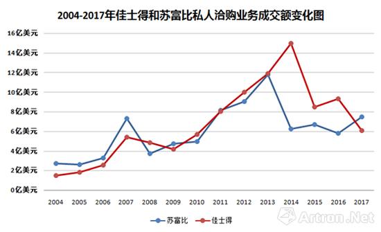 2004-2017年佳士得和苏富比在私洽业务方面的成交额走势图