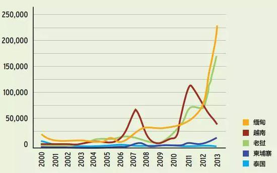 2000年至2013年中国从大湄公河次区域进口的红木原木,单位:立方米。图片:eia-international.org