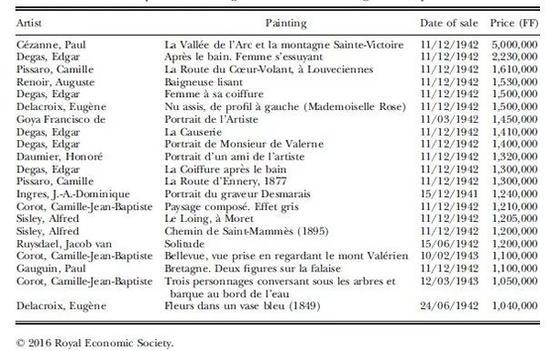 表2。占领期间艺术拍卖行表,数据源:Oosterlinck (2017)页2694