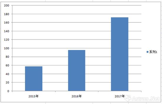 雅昌艺术网2015年至2017年制作的全景VR展览的增幅情况(雅昌艺术网制图)