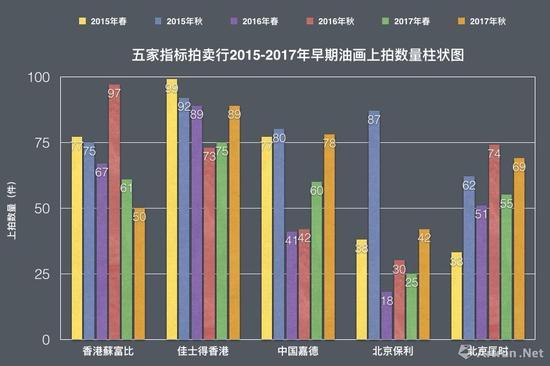 数据来源\制图:雅昌艺术网