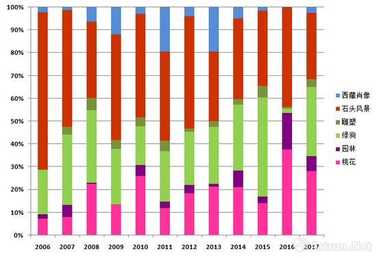 图表6-周春芽各系列作品逐年成交占比图