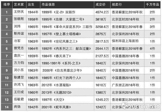 图表-2 2016年度35岁以上艺术家拍卖成交TOP10(数据来源与制图:雅昌艺术网)