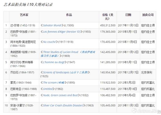 全球艺术品市场最高价TOP10
