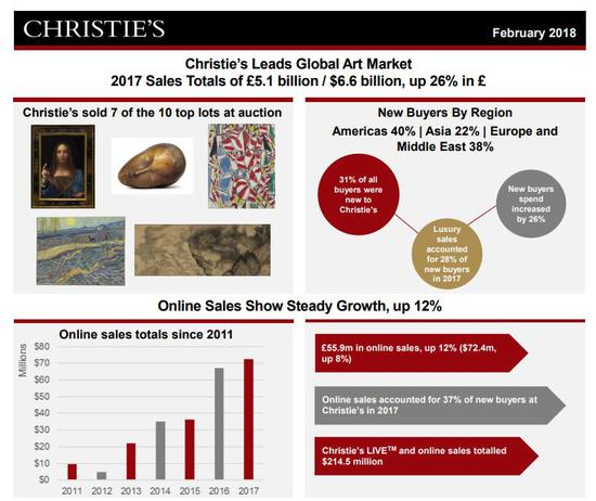 《佳士得引领国际艺术市场》。图片:致谢佳士得