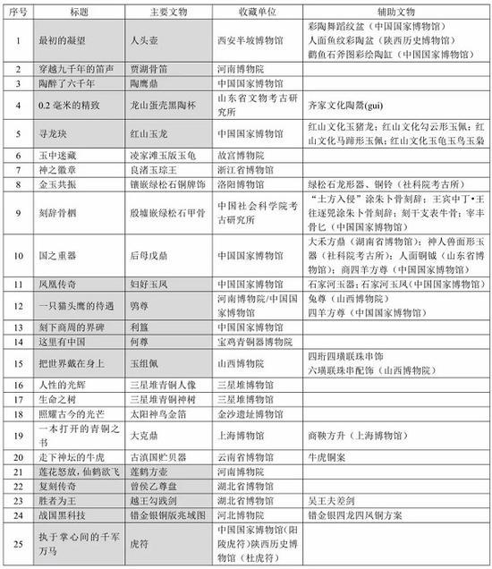 本节目单由CCTV-9发布