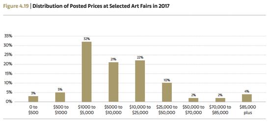 艺博会参展艺术品的价格区间分布占比 Arts Economics(2018)with data from Artsy
