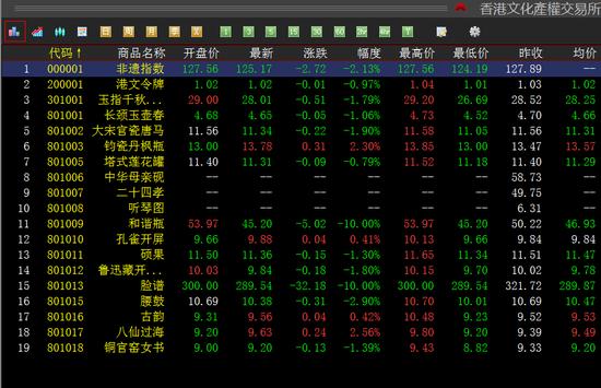 香港文化产权震荡下跌 挂牌藏品普遍下行