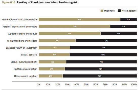 购藏艺术品所考虑的因素调查 Arts Economics(2018)