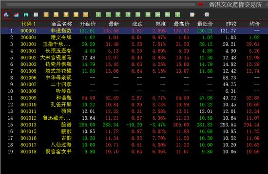 香港文化产权继续上行 藏品震荡上涨