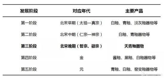 ▲ 清凉寺窑址分期表