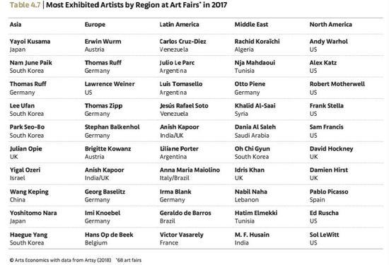 按地区划分的全球主要艺博会参展艺术家统计 Arts Economics(2018)with data from Artsy