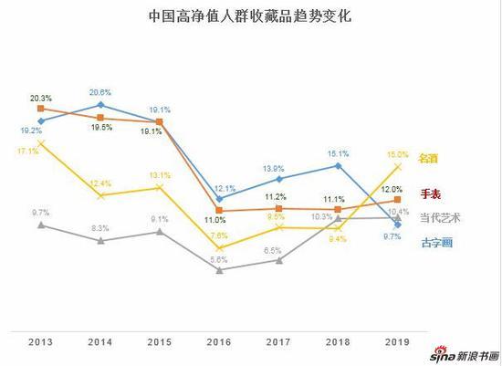 来源:《2019至尚优品—中国千万富豪品牌倾向报告》