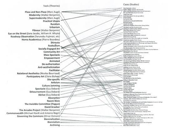 """欧宁,""""策展实践与地方营造""""课程关键词图表,2017年。"""