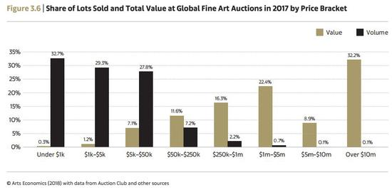 2017年全球艺术品拍卖市场成交额与成交量统计 Arts Economics(2018)with data from Auction Club and other resources