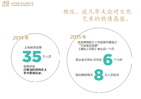 《中国艺术消费品指数》(2015)调查报告