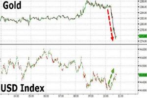 俄罗斯黄金产量激增8% 是金价盘中跳水之伏笔吗