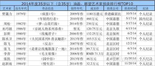 2014年度35岁以下(含35岁)油画、雕塑艺术家拍卖排行榜TOP10