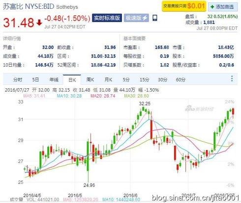 苏富比股票日K线图
