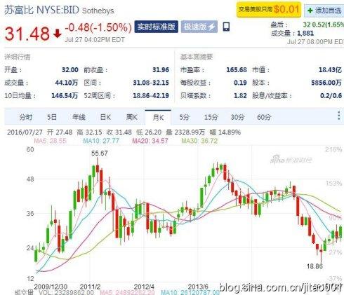 苏富比股票月K线图