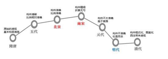 图一中国古代界画发展简表