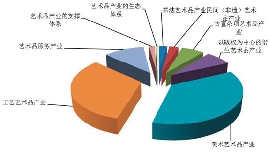 2015年中国艺术品产业规模结构图
