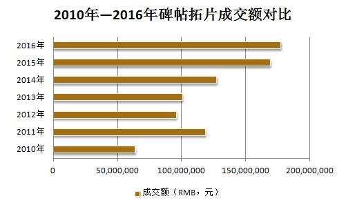 数据来源:雅昌艺术市场监测中心(AMMA),统计时间:2016年11月15日。