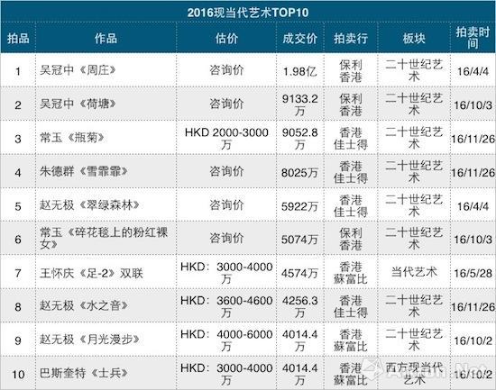 2016年现当代艺术拍卖成交TOP10
