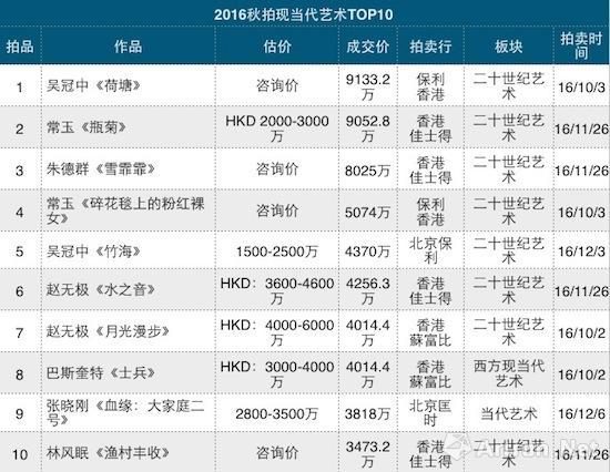 2016年秋拍现当代艺术拍卖成交TOP10