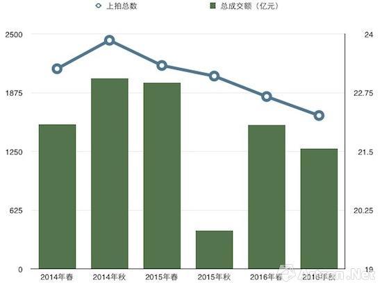 2014年-2016年现当代艺术上拍数量及成交率走势图