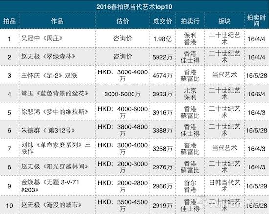 2016年春拍现当代艺术拍卖成交TOP10