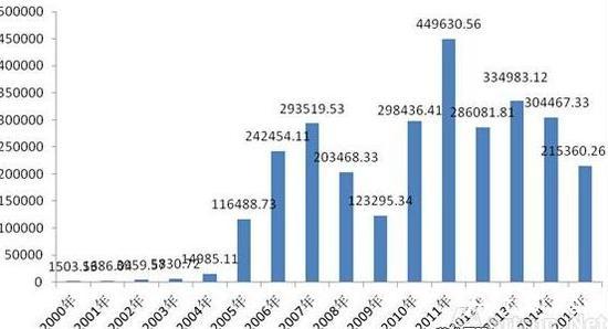 2000至2015年国内油画及当代艺术品市场成交额(单位:万元)