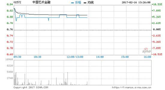 中国艺术金融股价升逾5% 盈喜料年度多赚
